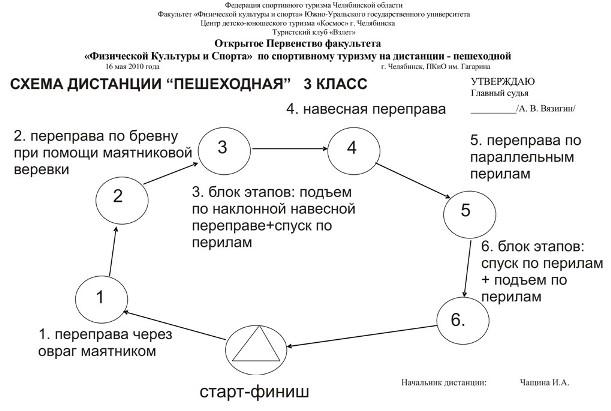 Схема дистанции 2 класс